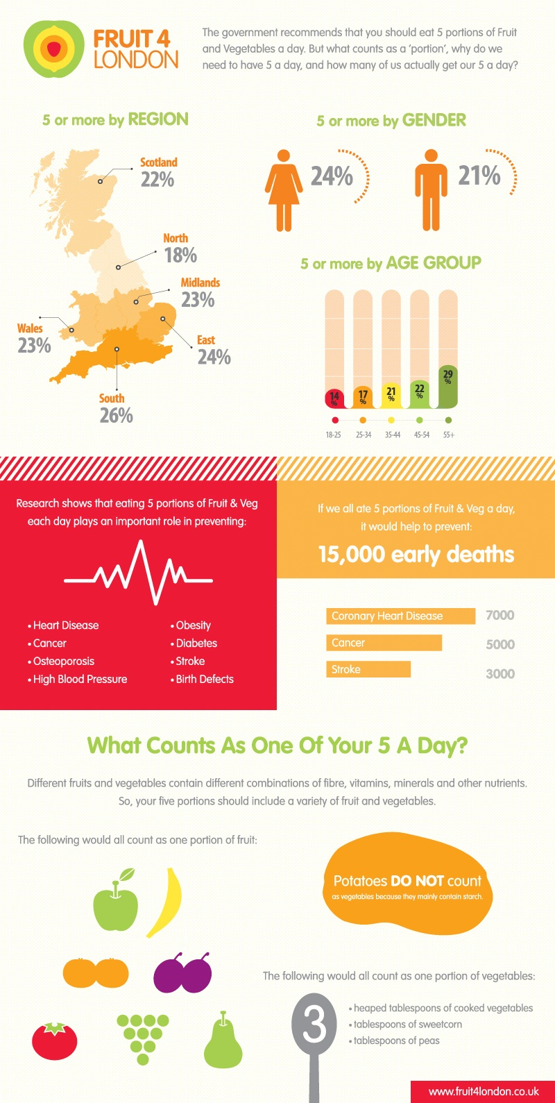 5-a-day-infographic-fruit4london jpg